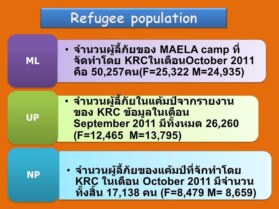 • จำนวนผู้ลี้ภัยของ MAELA camp ที่ จัดทำโดย KRC ในเดือน October 2011 คือ 50,257 คน (F=25,322 M=24,935) ML • จำนวนผู้ลี้ภัยในแค้มป์จากรายงาน ของ KRC ข้อมูลในเดือน September 2011 มีทั้งหมด 26,260 (F= 12,465 M=13,795) UP • จำนวนผู้ลี้ภัยของแค้มป์ที่จักทำโดย KRC ในเดือน October 2011 มีจำนวน ทั้งสิ้น 17,138 คน (F=8,479 M= 8,659) NP