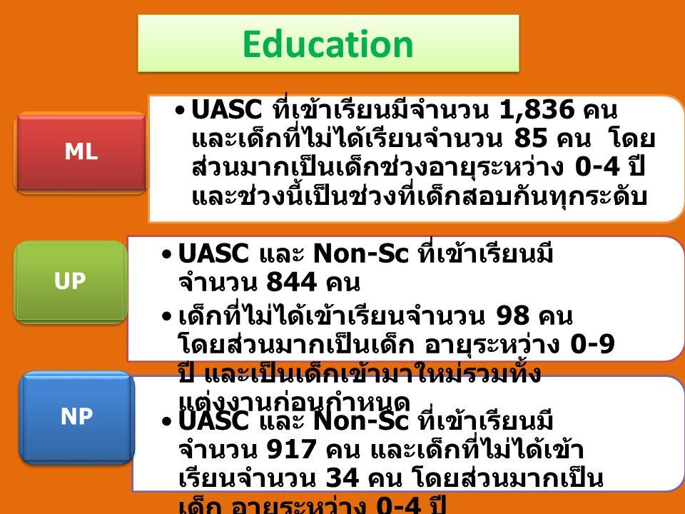 Education •UASC ที่เข้าเรียนมีจำนวน 1,836 คน และเด็กที่ไม่ได้เรียนจำนวน 85 คน โดย ส่วนมากเป็นเด็กช่วงอายุระหว่าง 0-4 ปี และช่วงนี้เป็นช่วงที่เด็กสอบกันทุกระดับ ML UP NP •UASC และ Non-Sc ที่เข้าเรียนมี จำนวน 844 คน • เด็กที่ไม่ได้เข้าเรียนจำนวน 98 คน โดยส่วนมากเป็นเด็ก อายุระหว่าง 0-9 ปี และเป็นเด็กเข้ามาใหม่รวมทั้ง แต่งงานก่อนกำหนด •UASC และ Non-Sc ที่เข้าเรียนมี จำนวน 917 คน และเด็กที่ไม่ได้เข้า เรียนจำนวน 34 คน โดยส่วนมากเป็น เด็ก อายุระหว่าง 0-4 ปี
