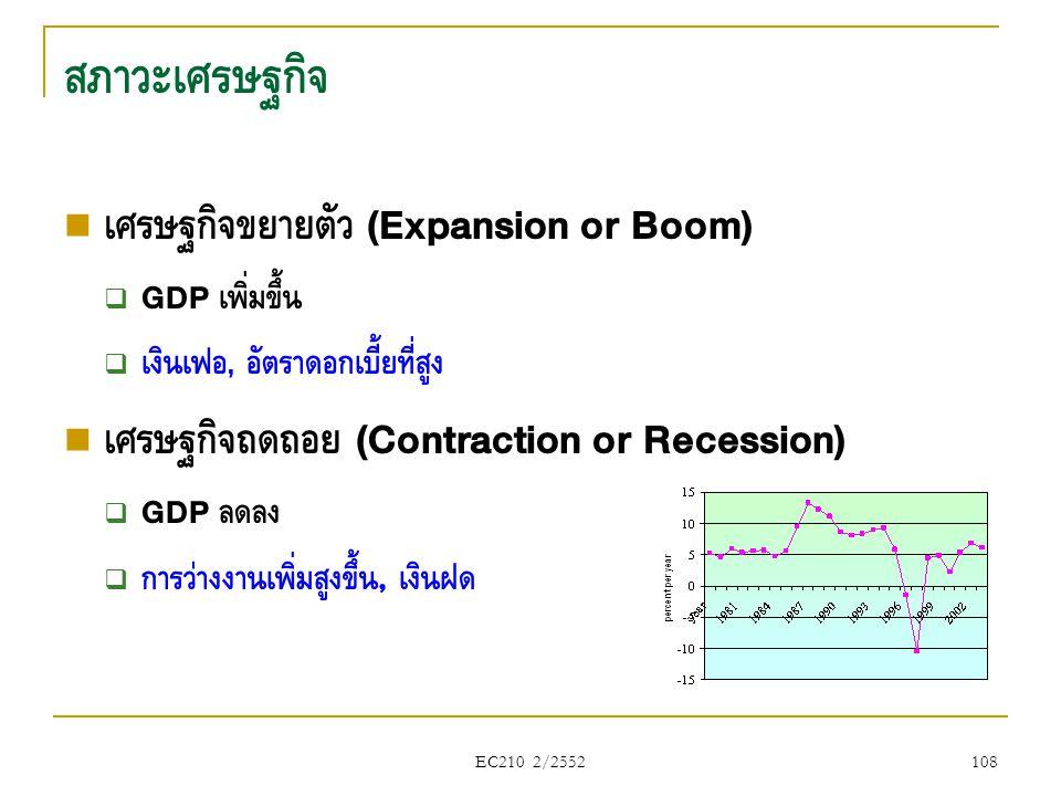 สภาวะเศรษฐกิจ  เศรษฐกิจขยายตัว (Expansion or Boom)  GDP เพิ่มขึ้น  เงินเฟ้อ, อัตราดอกเบี้ยที่สูง  เศรษฐกิจถดถอย (Contraction or Recession)  GDP ล
