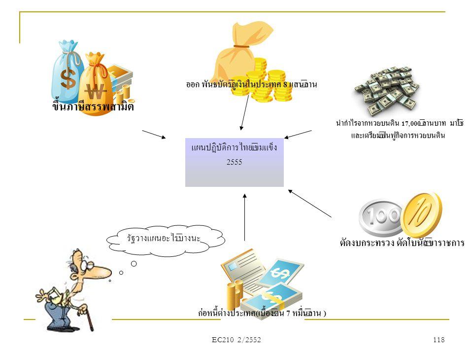 แผนปฏิบัติการไทยเข้มแข็ง 2555 รัฐวางแผนอะไรบ้างนะ ขึ้นภาษีสรรพสามิต ออก พันธบัตรกู้เงินในประเทศ 8 แสนล้าน ก่อหนี้ต่างประเทศ(เบื้องต้น 7 หมื่นล้าน ) ตั