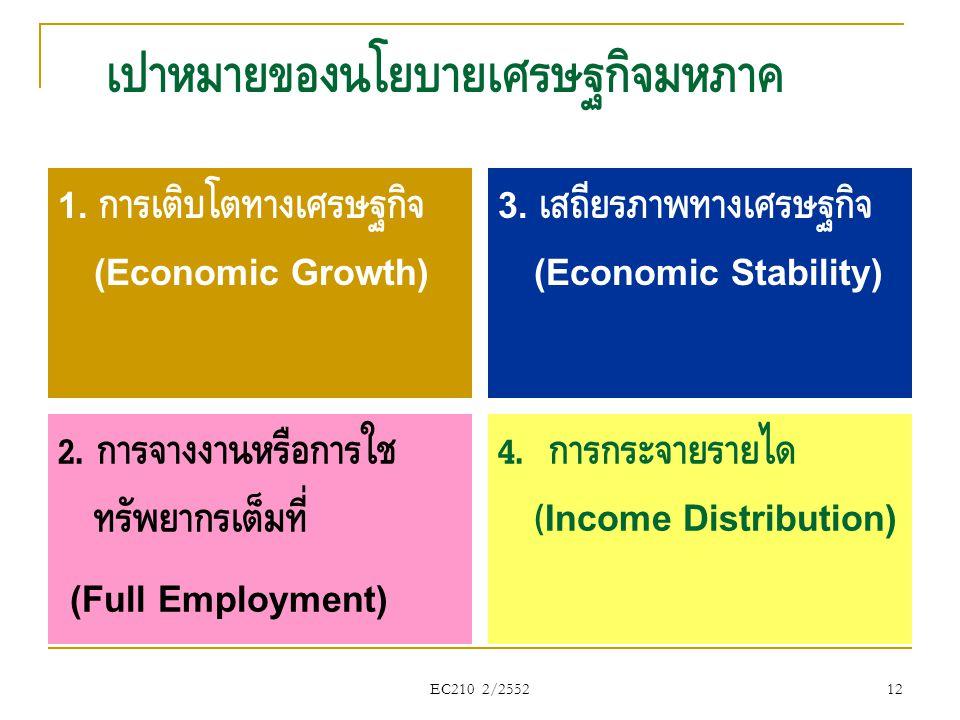 EC210 2/2552 เป้าหมายของนโยบายเศรษฐกิจมหภาค 1. การเติบโตทางเศรษฐกิจ (Economic Growth) 3. เสถียรภาพทางเศรษฐกิจ (Economic Stability) 2. การจ้างงานหรือกา