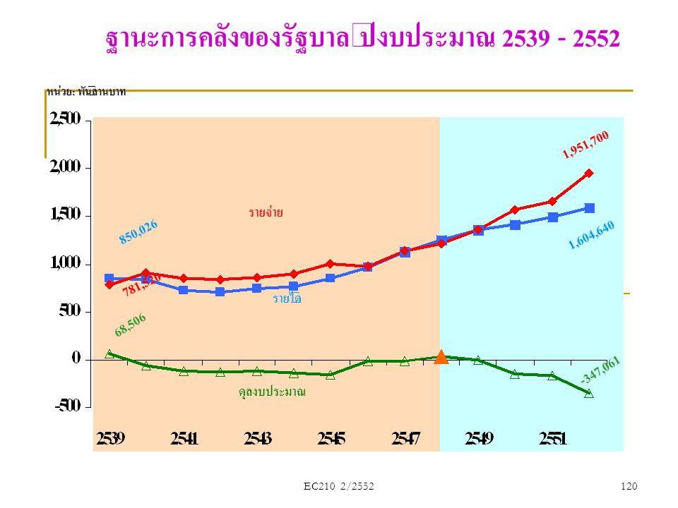 รายจ่าย รายได้ ดุลงบประมาณ ฐานะการคลังของรัฐบาล ปีงบประมาณ 2539 - 2552 68,506 850,026 781,520 1,604,640 1,951,700 - 3 4 7, 0 6 1 หน่วย: พันล้านบาท 120