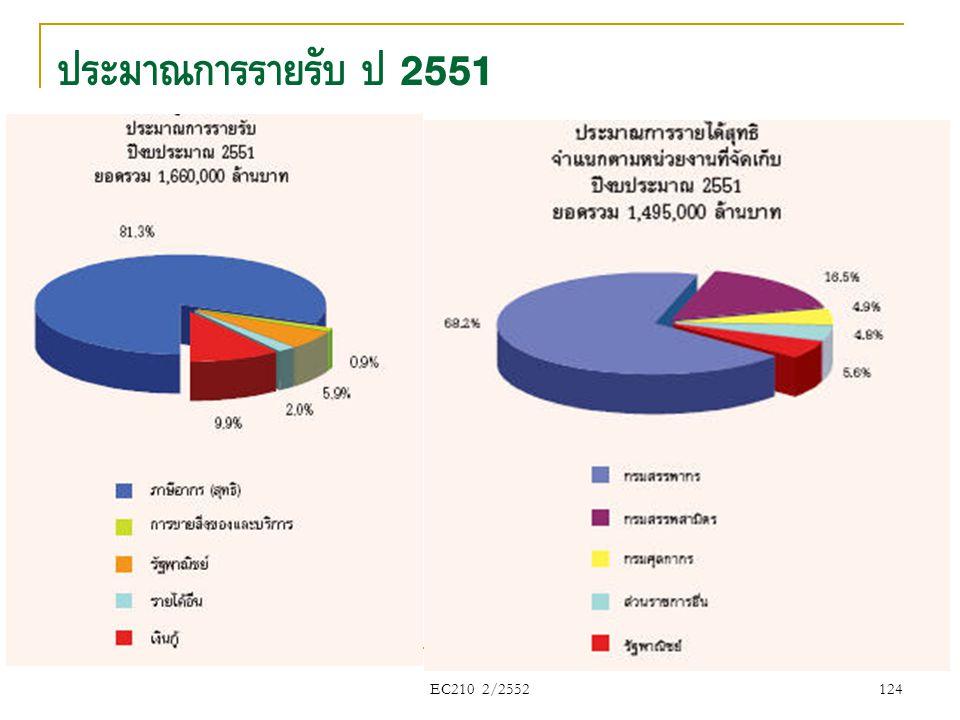 EC210 2/2552 ประมาณการรายรับ ปี 2551 124