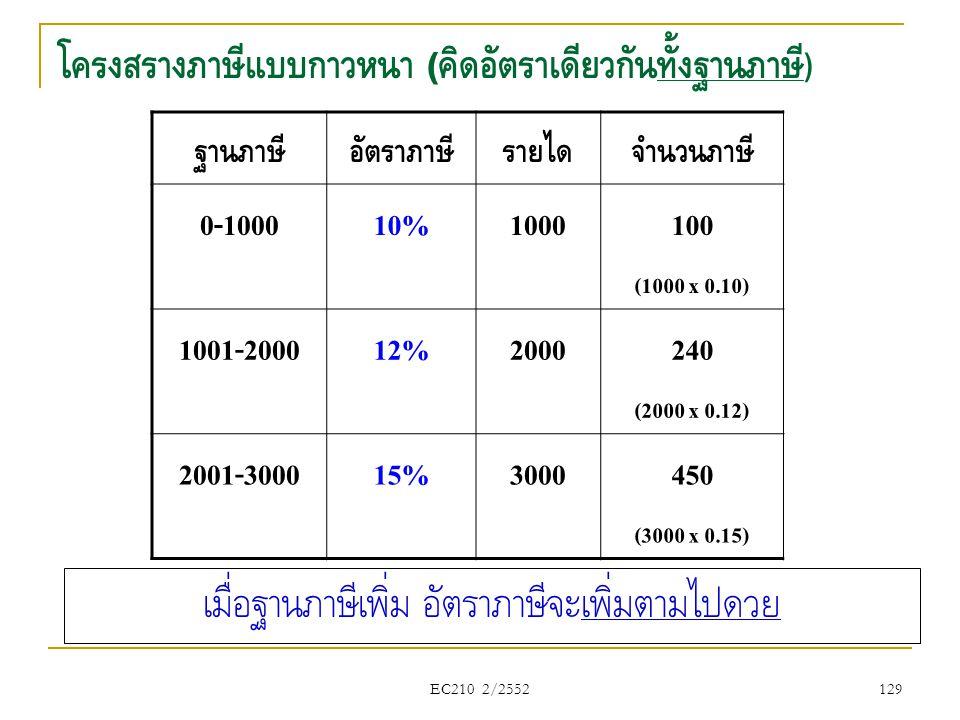 EC210 2/2552 โครงสร้างภาษีแบบก้าวหน้า ( คิดอัตราเดียวกันทั้งฐานภาษี ) ฐานภาษีอัตราภาษีรายได้จำนวนภาษี 0-100010%1000100 (1000 x 0.10) 1001-200012%20002