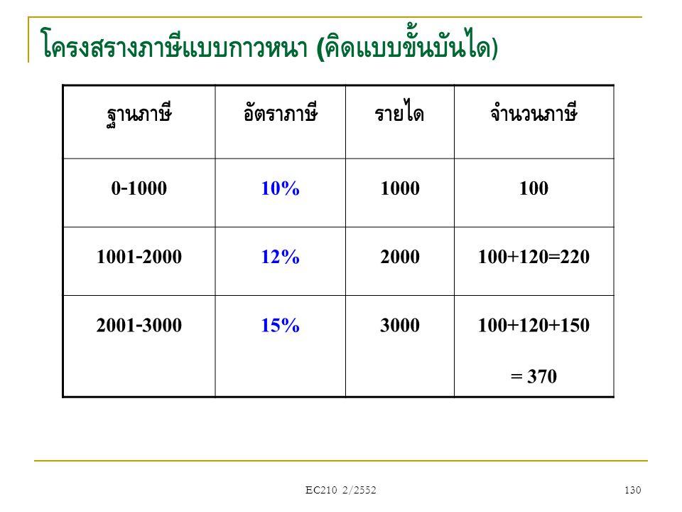 EC210 2/2552 โครงสร้างภาษีแบบก้าวหน้า ( คิดแบบขั้นบันได ) ฐานภาษีอัตราภาษีรายได้จำนวนภาษี 0-100010%1000100 1001-200012%2000100+120=220 2001-300015%300