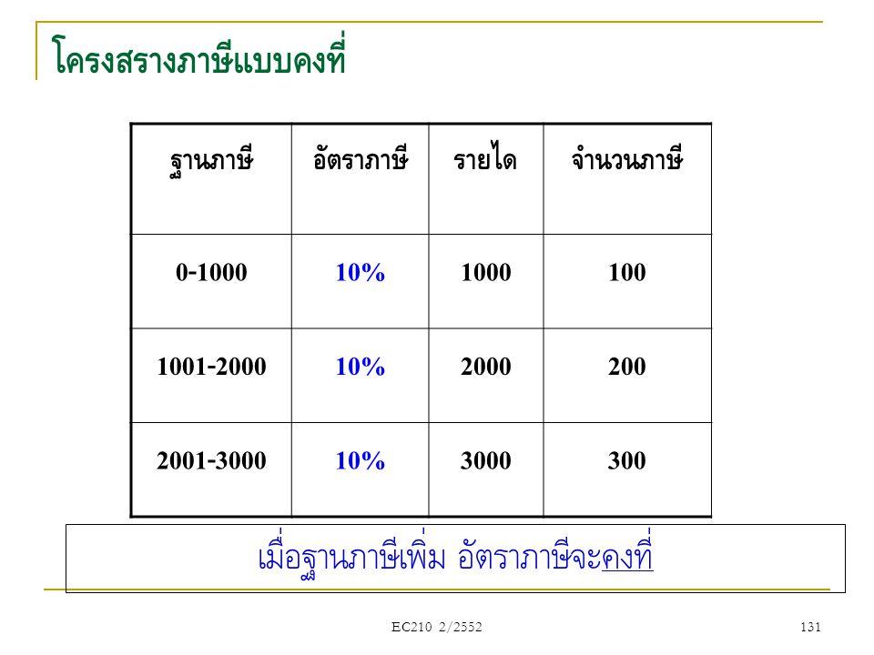 EC210 2/2552 โครงสร้างภาษีแบบคงที่ ฐานภาษีอัตราภาษีรายได้จำนวนภาษี 0-100010%1000100 1001-200010%2000200 2001-300010%3000300 เมื่อฐานภาษีเพิ่ม อัตราภาษ