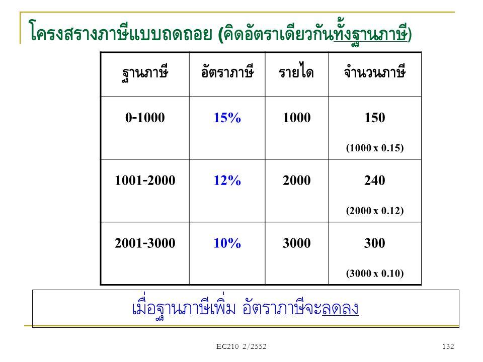 EC210 2/2552 โครงสร้างภาษีแบบถดถอย ( คิดอัตราเดียวกันทั้งฐานภาษี ) ฐานภาษีอัตราภาษีรายได้จำนวนภาษี 0-100015%1000150 (1000 x 0.15) 1001-200012%2000240