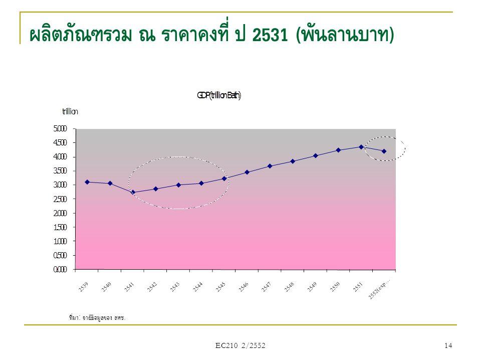 ผลิตภัณฑ์รวม ณ ราคาคงที่ ปี 2531 ( พันล้านบาท ) ที่มา : จากข้อมูลของ สศช. 14 EC210 2/2552