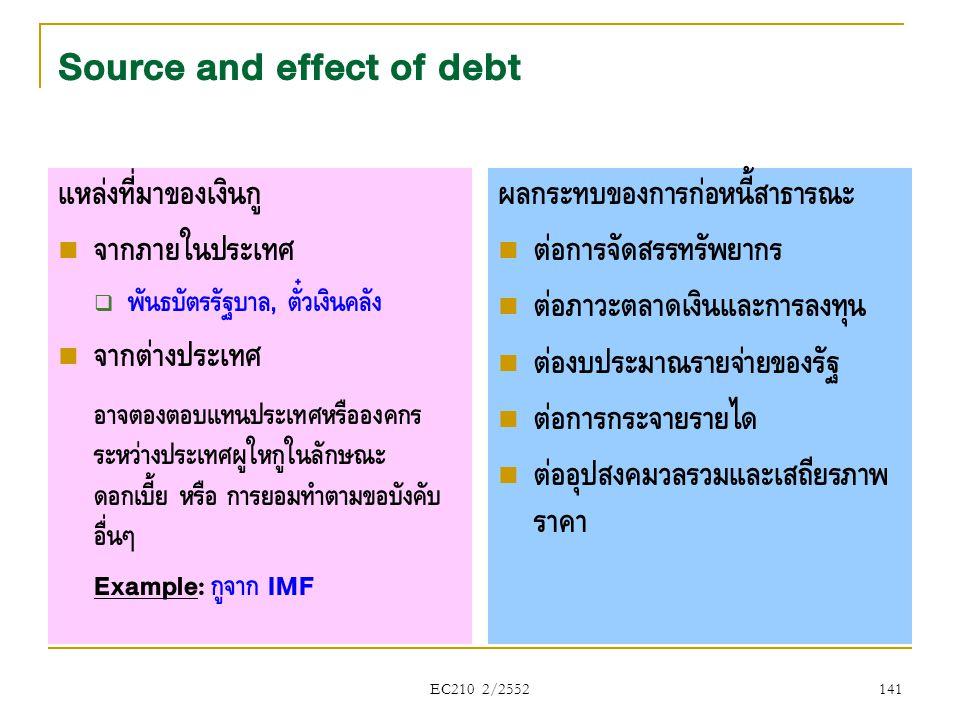 Source and effect of debt แหล่งที่มาของเงินกู้  จากภายในประเทศ  พันธบัตรรัฐบาล, ตั๋วเงินคลัง  จากต่างประเทศ อาจต้องตอบแทนประเทศหรือองค์กร ระหว่างปร