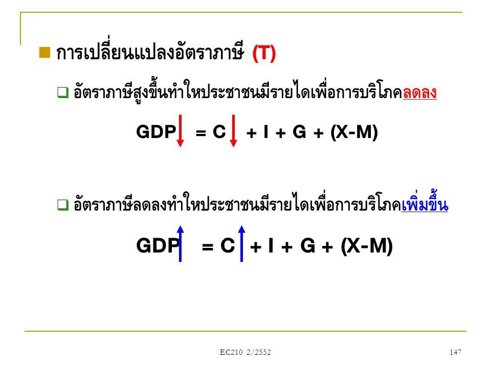 EC210 2/2552  การเปลี่ยนแปลงอัตราภาษี (T)  อัตราภาษีสูงขึ้นทำให้ประชาชนมีรายได้เพื่อการบริโภคลดลง GDP = C + I + G + (X-M)  อัตราภาษีลดลงทำให้ประชาช