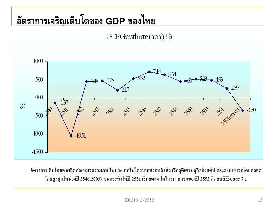 15 อัตราการเจริญเติบโตของ GDP ของไทย อัตราการเติบโตของผลิตภัณฑ์มวลรวมภายในประเทศในไตรมาสแรกหลังช่วงวิกฤติเศรษฐกิจตั้งแต่ปี 2542 เป็นบวกโดยตลอด โดยสูงส