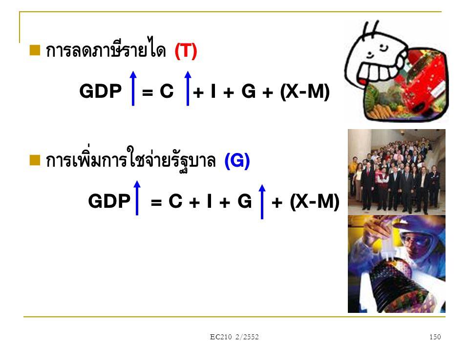 EC210 2/2552  การลดภาษีรายได้ (T) GDP = C + I + G + (X-M)  การเพิ่มการใช้จ่ายรัฐบาล (G) GDP = C + I + G + (X-M) 150