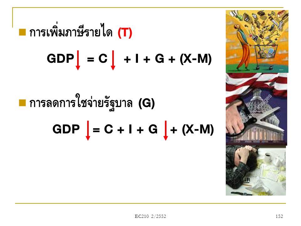 EC210 2/2552  การเพิ่มภาษีรายได้ (T) GDP = C + I + G + (X-M)  การลดการใช้จ่ายรัฐบาล (G) GDP = C + I + G + (X-M) 152