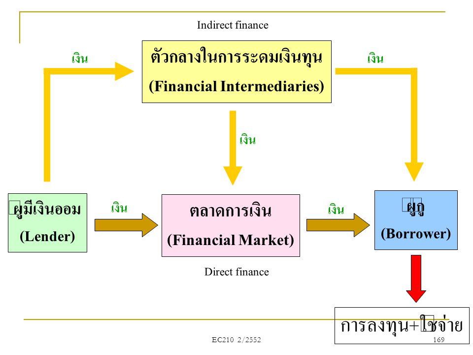EC210 2/2552 ผู้มีเงินออม (Lender) ตลาดการเงิน (Financial Market) ผู้กู้ (Borrower) การลงทุน+ใช้จ่าย ตัวกลางในการระดมเงินทุน (Financial Intermediaries