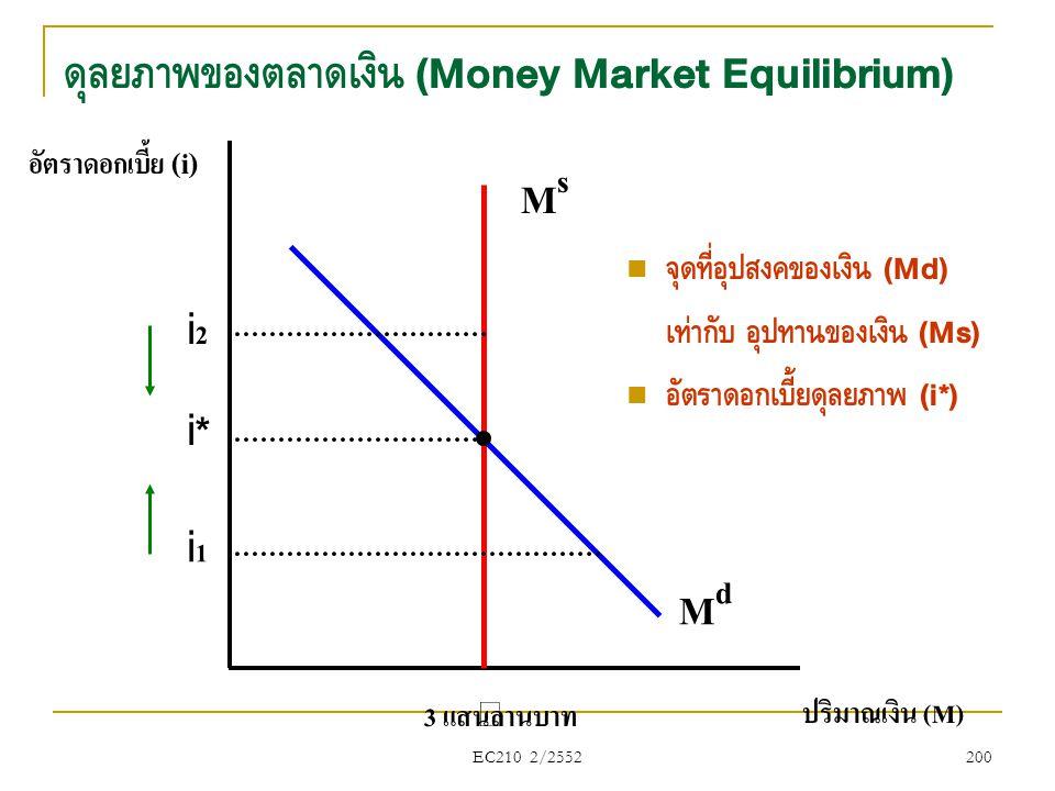 EC210 2/2552 อัตราดอกเบี้ย (i) ปริมาณเงิน (M) MsMs 3 แสนล้านบาท MdMd i*i* i2i2 i1i1 ดุลยภาพของตลาดเงิน (Money Market Equilibrium)  จุดที่อุปสงค์ของเง
