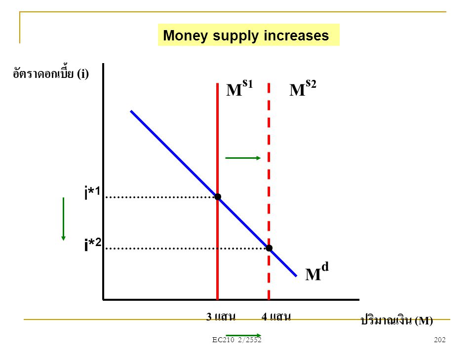 EC210 2/2552 อัตราดอกเบี้ย (i) ปริมาณเงิน (M) 3 แสน MdMd i*1i*1 i* 2 Ms2Ms2 Ms1Ms1 4 แสน Money supply increases 202