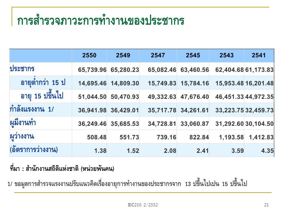 การสำรวจภาวะการทำงานของประชากร EC210 2/2552 21 255025492547254525432541 ประชากร 65,739.9665,280.2365,082.4663,460.5662,404.6861,173.83 อายุต่ำกว่า 15