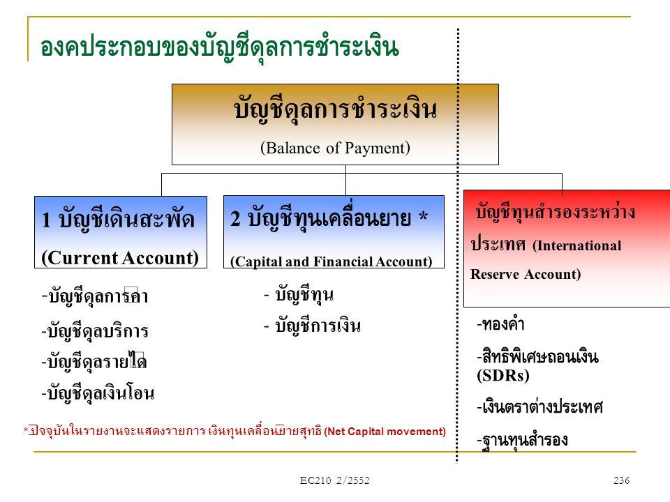 EC210 2/2552 องค์ประกอบของบัญชีดุลการชำระเงิน 2 บัญชีทุ นเคลื่อนย้าย * (Capital and Financial Account) - บัญชีทุน - บัญชีการเงิน บัญชีทุนสำรองระหว่าง