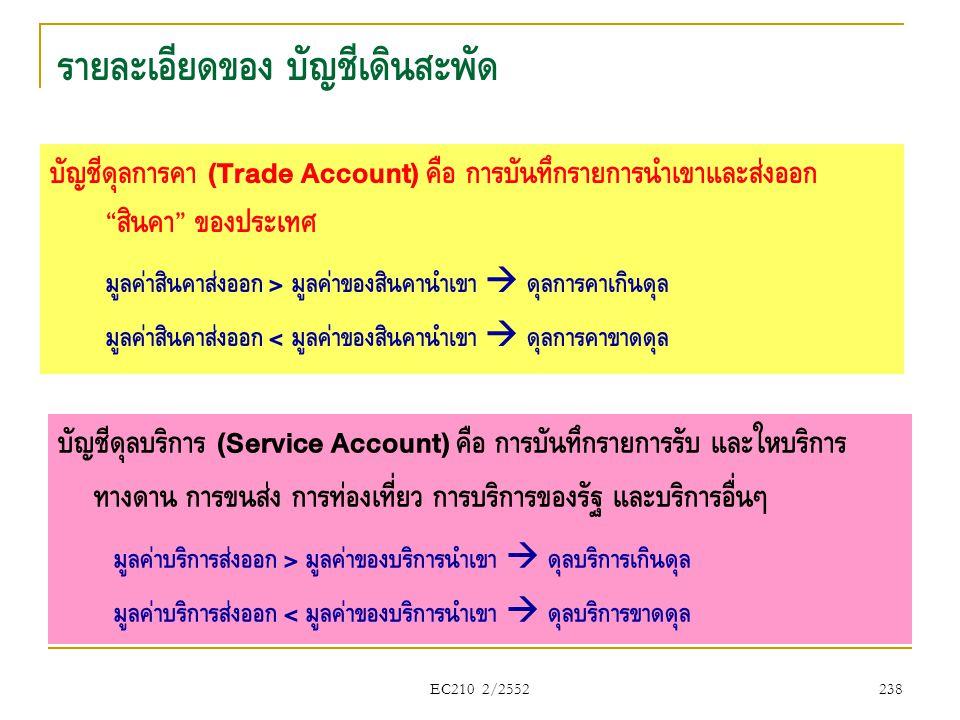 """EC210 2/2552 รายละเอียดของ บัญชีเดินสะพัด บัญชีดุลการค้า (Trade Account) คือ การบันทึกรายการนำเข้าและส่งออก """" สินค้า """" ของประเทศ มูลค่าสินค้าส่งออก >"""