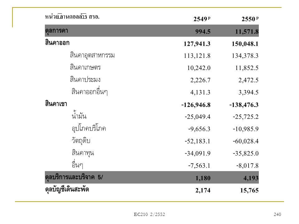 EC210 2/2552 240 2549 p 2550 p ดุลการค้า 994.511,571.8 สินค้าออก 127,941.3150,048.1 สินค้าอุตสาหกรรม 113,121.8134,378.3 สินค้าเกษตร 10,242.011,852.5 ส