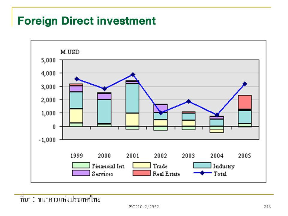 EC210 2/2552 Foreign Direct investment ที่มา : ธนาคารแห่งประเทศไทย 246