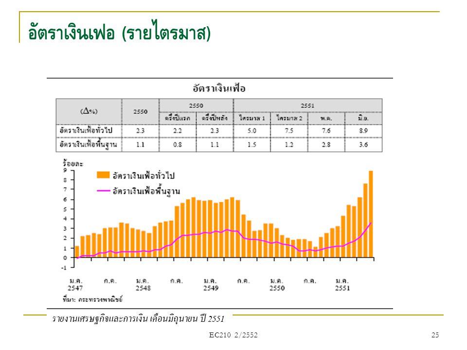อัตราเงินเฟ้อ ( รายไตรมาส ) EC210 2/2552 25