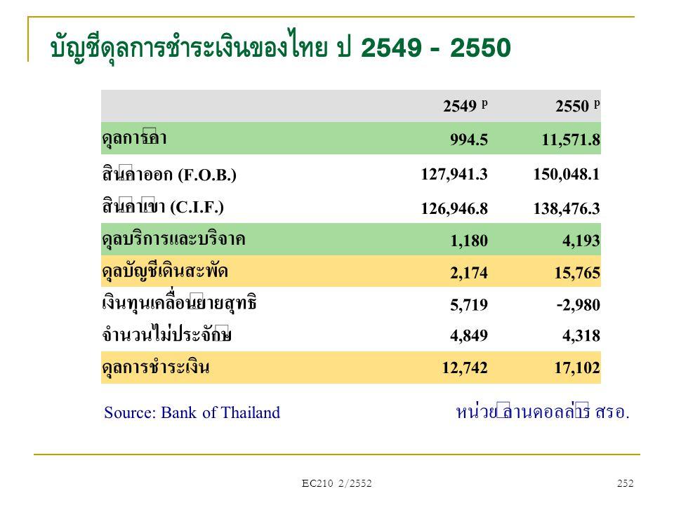 EC210 2/2552 บัญชีดุลการชำระเงินของไทย ปี 2549 - 2550 Source: Bank of Thailand หน่วย ล้านดอลล่าร์ สรอ. 252 2549 p 2550 p ดุลการค้า 994.511,571.8 สินค้