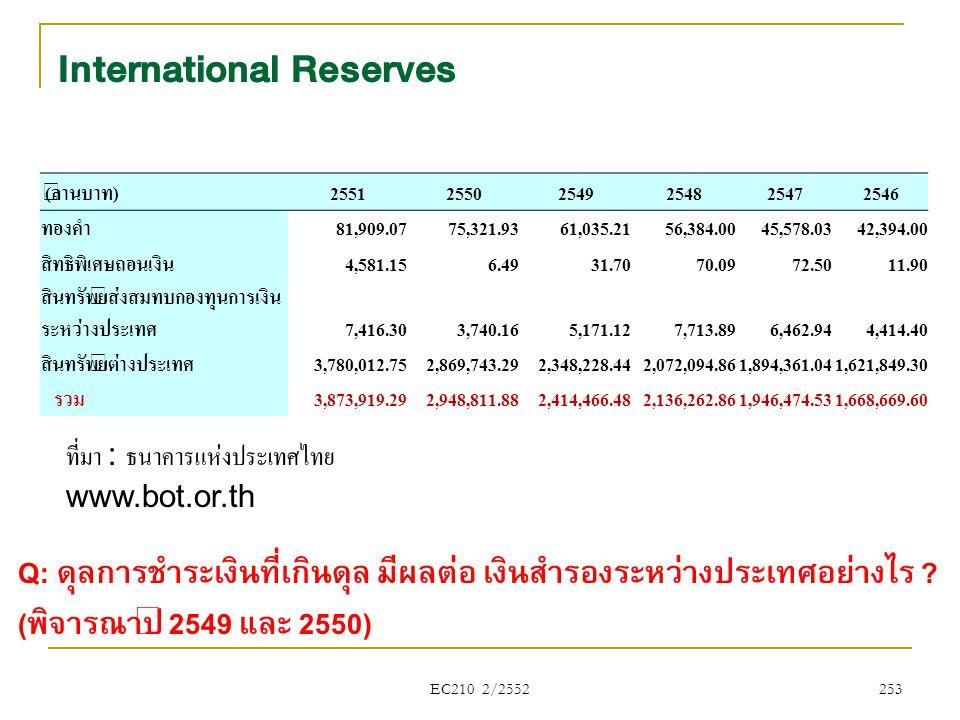 EC210 2/2552 International Reserves ที่มา : ธนาคารแห่งประเทศไทย www.bot.or.th 253 (ล้านบาท)255125502549254825472546 ทองคำ81,909.0775,321.9361,035.2156
