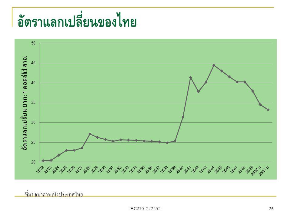 EC210 2/2552 ที่มา ธนาคารแห่งประเทศไทย 26 อัตราแลกเปลี่ยนของไทย