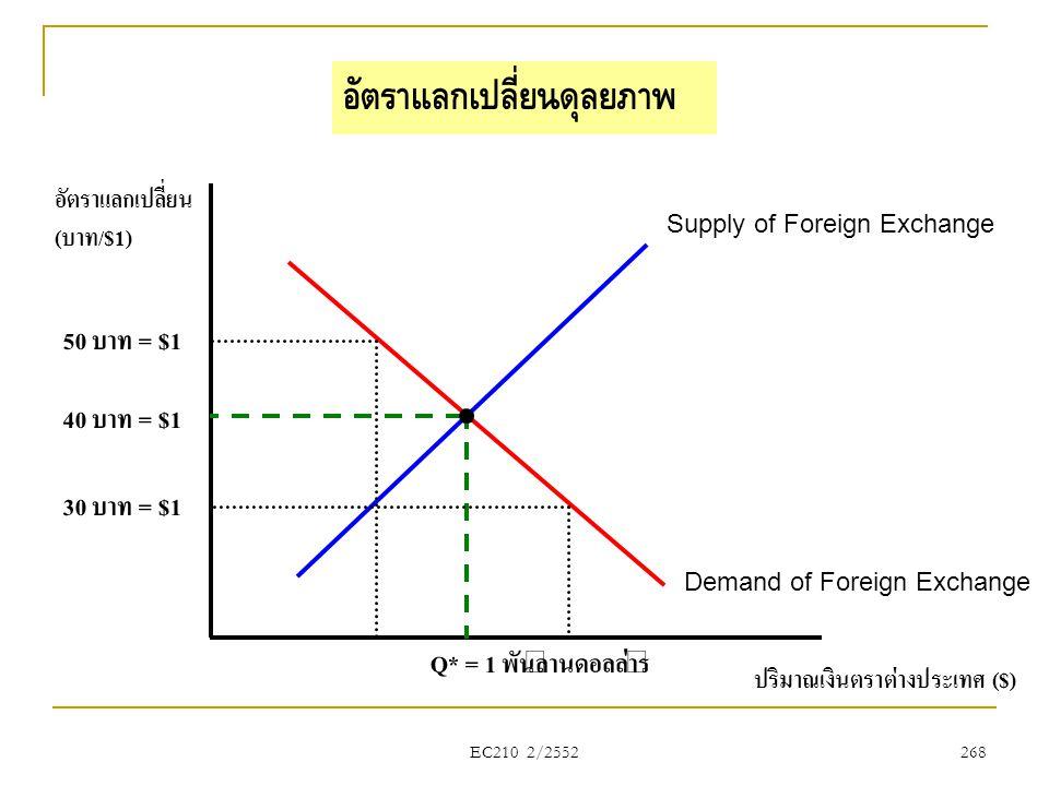 EC210 2/2552 ปริมาณเงินตราต่างประเทศ ($) อัตราแลกเปลี่ยน (บาท/$1) Supply of Foreign Exchange Demand of Foreign Exchange 40 บาท = $1 อัตราแลกเปลี่ยนดุล