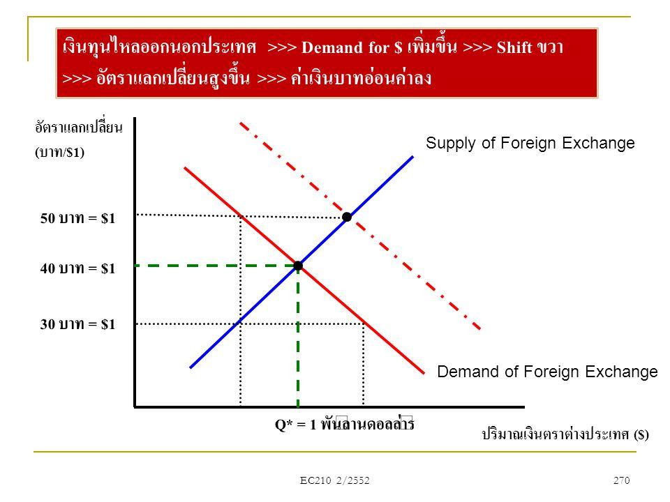 EC210 2/2552 ปริมาณเงินตราต่างประเทศ ($) อัตราแลกเปลี่ยน (บาท/$1) Supply of Foreign Exchange Demand of Foreign Exchange 40 บาท = $1 Q* = 1 พันล้านดอลล