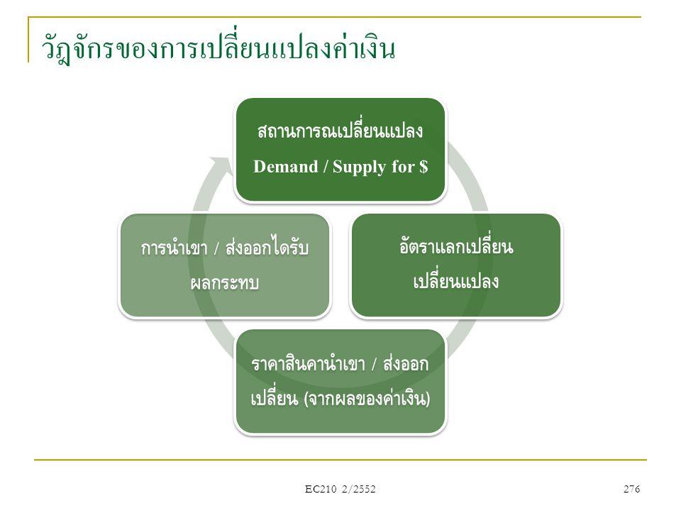 วัฎจักรของการเปลี่ยนแปลงค่าเงิน สถานการณ์เปลี่ยนแปลง Demand / Supply for $ อัตราแลกเปลี่ยน เปลี่ยนแปลง ราคาสินค้านำเข้า / ส่งออก เปลี่ยน ( จากผลของค่า
