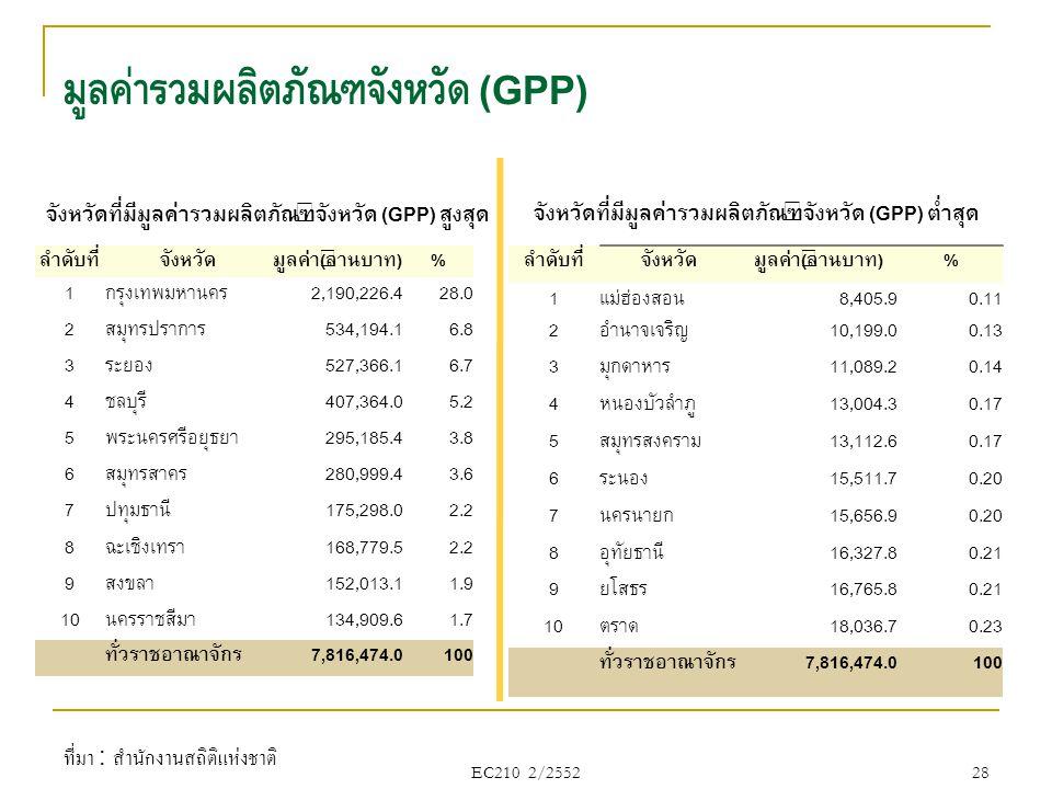 มูลค่ารวมผลิตภัณฑ์จังหวัด (GPP) EC210 2/2552 28 ลำดับที่จังหวัดมูลค่า(ล้านบาท)% 1กรุงเทพมหานคร2,190,226.428.0 2สมุทรปราการ534,194.16.8 3ระยอง527,366.1