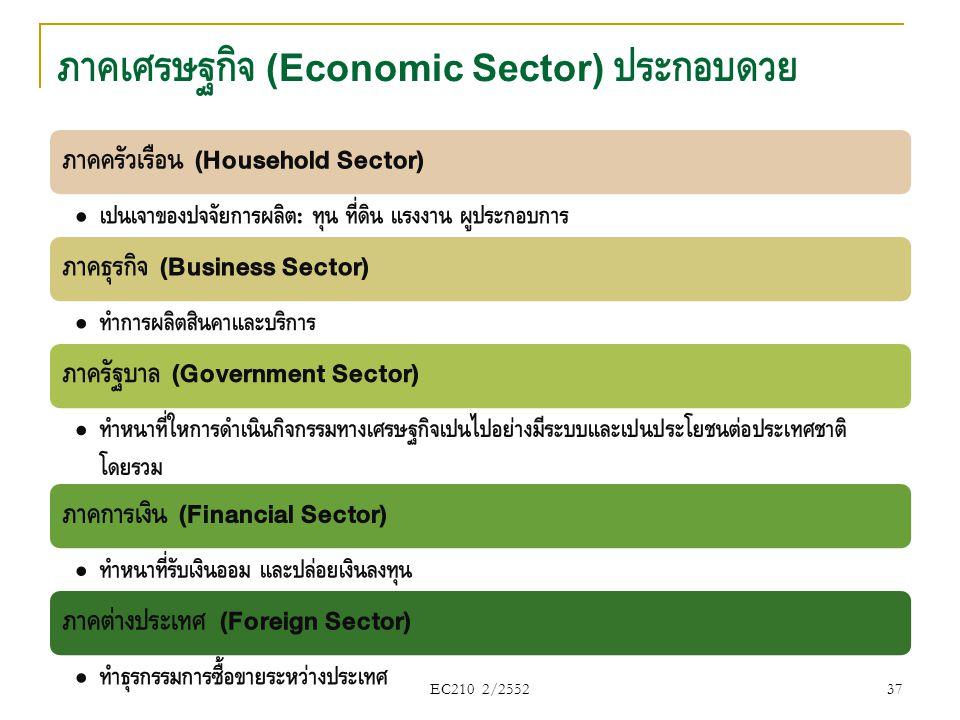 EC210 2/2552 ภาคครัวเรือน (Household Sector) • เป็นเจ้าของปัจจัยการผลิต : ทุน ที่ดิน แรงงาน ผู้ประกอบการ ภาคธุรกิจ (Business Sector) • ทำการผลิตสินค้า