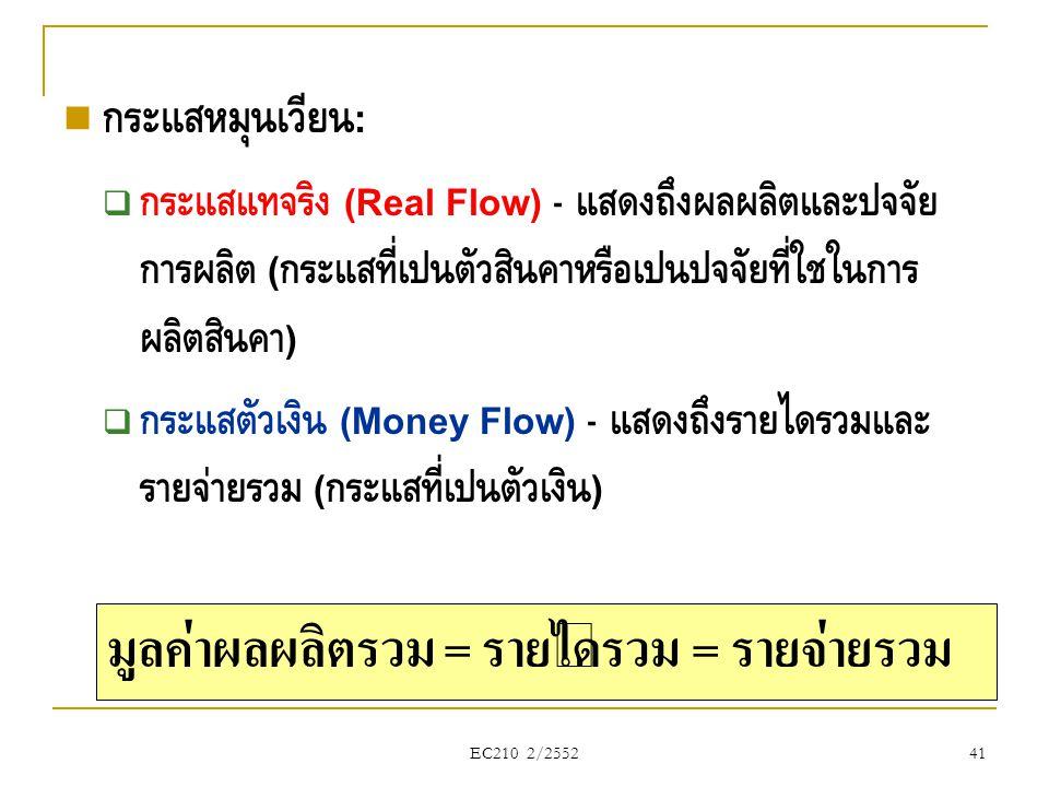 EC210 2/2552  กระแสหมุนเวียน :  กระแสแท้จริง (Real Flow) - แสดงถึงผลผลิตและปัจจัย การผลิต ( กระแสที่เป็นตัวสินค้าหรือเป็นปัจจัยที่ใช้ในการ ผลิตสินค้