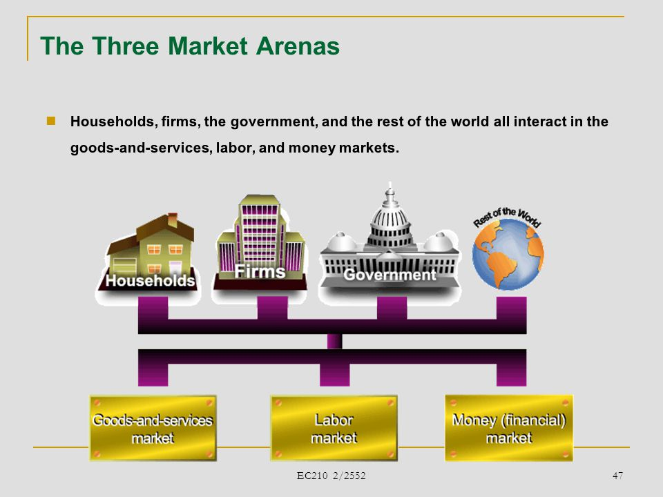The Three Market Arenas  Households, firms, the government, and the rest of the world all interact in the goods-and-services, labor, and money market