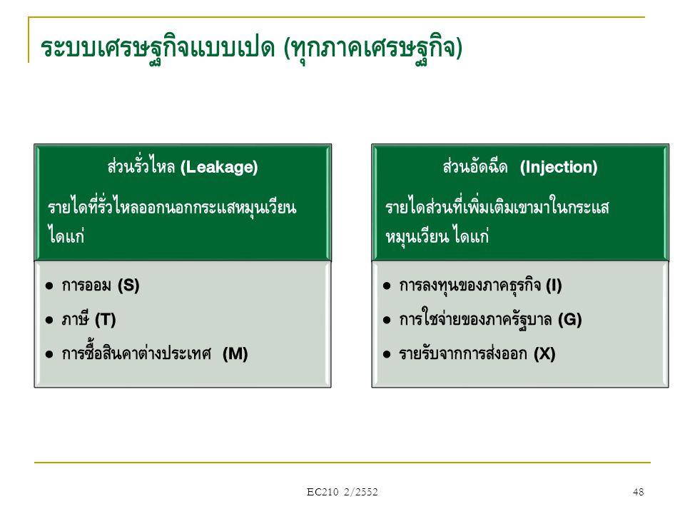 ส่วนรั่วไหล (Leakage) รายได้ที่รั่วไหลออกนอกกระแสหมุนเวียน ได้แก่ • การออม (S) • ภาษี (T) • การซื้อสินค้าต่างประเทศ (M) ส่วนอัดฉีด (Injection) รายได้ส