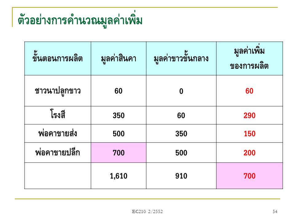 EC210 2/2552 ตัวอย่างการคำนวณมูลค่าเพิ่ม ขั้นตอนการผลิตมูลค่าสินค้ามูลค่าข้าวขั้นกลาง มูลค่าเพิ่ม ของการผลิต ชาวนาปลูกข้าว 600 โรงสี 35060290 พ่อค้าขา