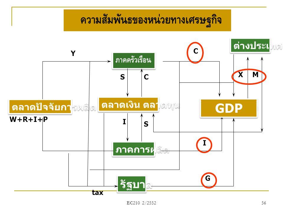 ความสัมพันธ์ของหน่วยทางเศรษฐกิจ ภาคครัวเรือน ตลาดสินค้า ภาคการผลิต ตลาดปัจจัยการผลิต ตลาดเงิน ตลาดทุน C Y S รัฐบาล G ต่างประเทศ X tax W+R+I+PW+R+I+P I