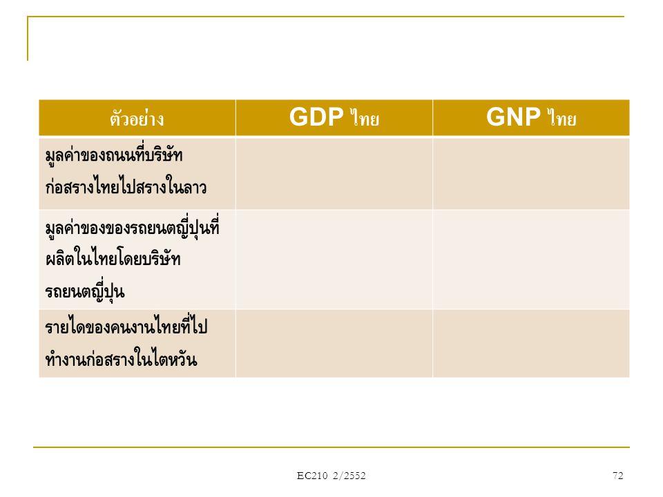 EC210 2/2552 72 ตัวอย่าง GDP ไทย GNP ไทย มูลค่าของถนนที่บริษัท ก่อสร้างไทยไปสร้างในลาว มูลค่าของของรถยนต์ญี่ปุ่นที่ ผลิตในไทยโดยบริษัท รถยนต์ญี่ปุ่น ร