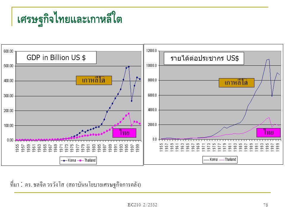 78 เศรษฐกิจไทยและเกาหลีใต้ เกาหลีใต้ ไทย GDP in Billion US $ รายได้ต่อประชากร US$ เกาหลีใต้ ไทย ที่มา : ดร. ชลจิต วรวังโส ( สถาบันนโยบายเศรษฐกิจการคลั