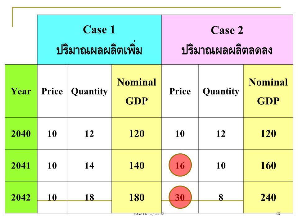 EC210 2/2552 Case 1 ปริมาณผลผลิตเพิ่ม Case 2 ปริมาณผลผลิตลดลง YearPriceQuantity Nominal GDP PriceQuantity Nominal GDP 20401012 120 1012 120 20411014 1