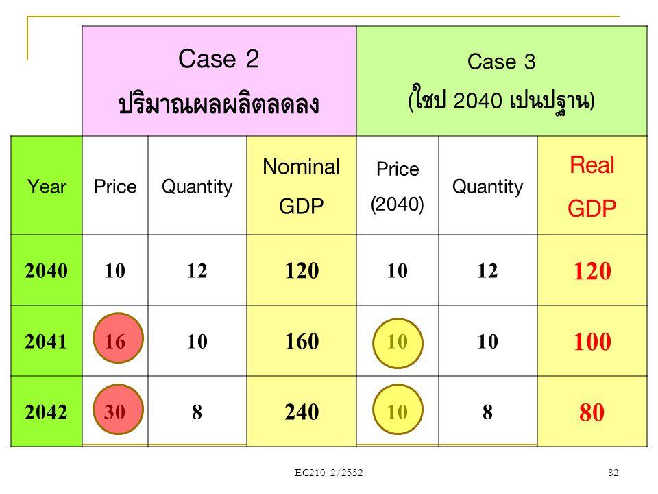 EC210 2/2552 Case 2 ปริมาณผลผลิตลดลง Case 3 ( ใช้ปี 2040 เป็นปีฐาน ) YearPriceQuantity Nominal GDP Price (2040) Quantity Real GDP 20401012 120 1012 12