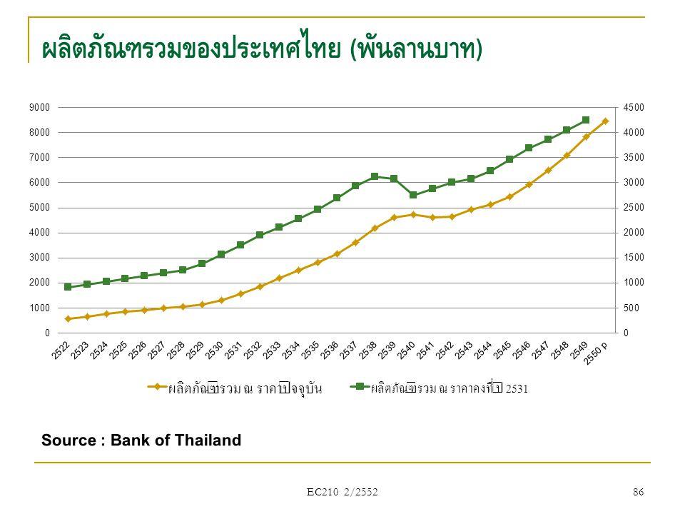 ผลิตภัณฑ์รวมของประเทศไทย ( พันล้านบาท ) EC210 2/2552 86 Source : Bank of Thailand