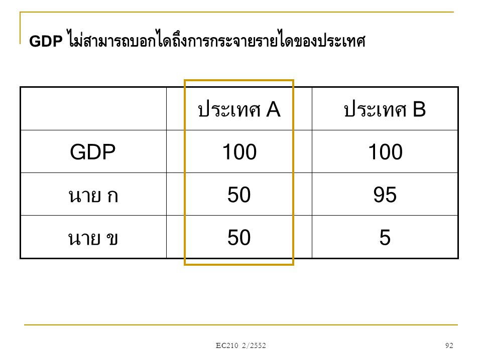 GDP ไม่สามารถบอกได้ถึงการกระจายรายได้ของประเทศ 5 95 50 นาย ข นาย ก 100 GDP ประเทศ Bประเทศ A 92 EC210 2/2552