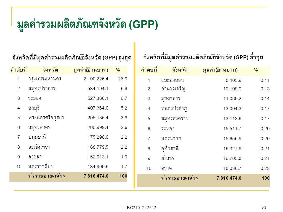 มูลค่ารวมผลิตภัณฑ์จังหวัด (GPP) EC210 2/2552 93 ลำดับที่จังหวัดมูลค่า(ล้านบาท)% 1กรุงเทพมหานคร2,190,226.428.0 2สมุทรปราการ534,194.16.8 3ระยอง527,366.1