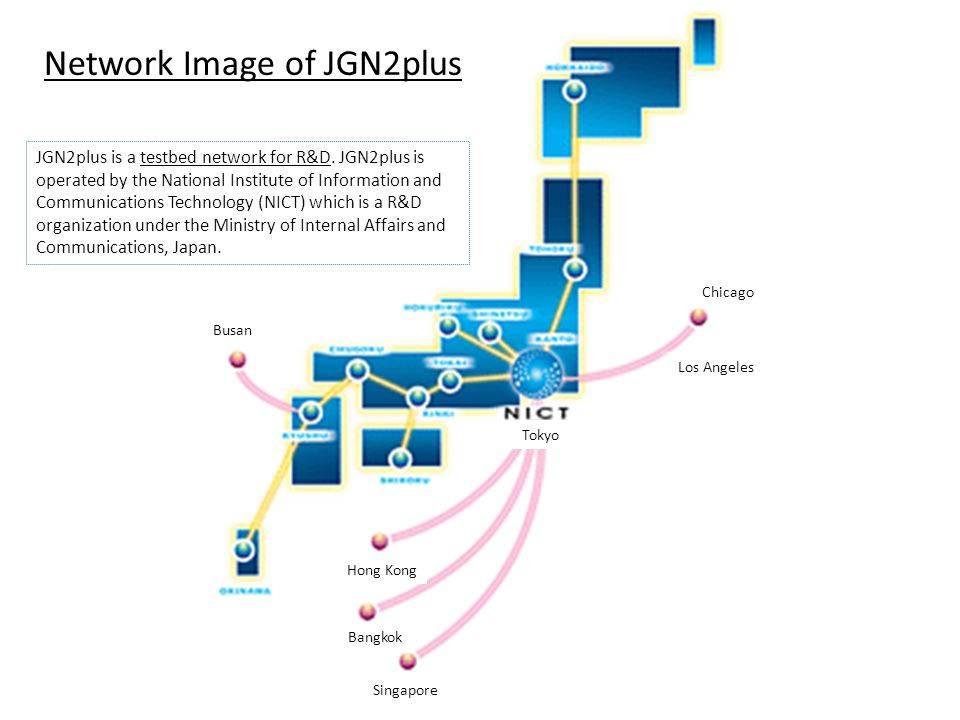 JGN2plus ネットワークの全体 Network Image of JGN2plus Bangkok Singapore Hong Kong Los Angeles Chicago Busan Tokyo JGN2plus is a testbed network for R&D. JGN2pl