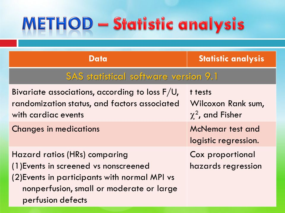 DataStatistic analysis SAS statistical software version 9.1 Bivariate associations, according to loss F/U, randomization status, and factors associated with cardiac events t tests Wilcoxon Rank sum,  2, and Fisher Changes in medicationsMcNemar test and logistic regression.