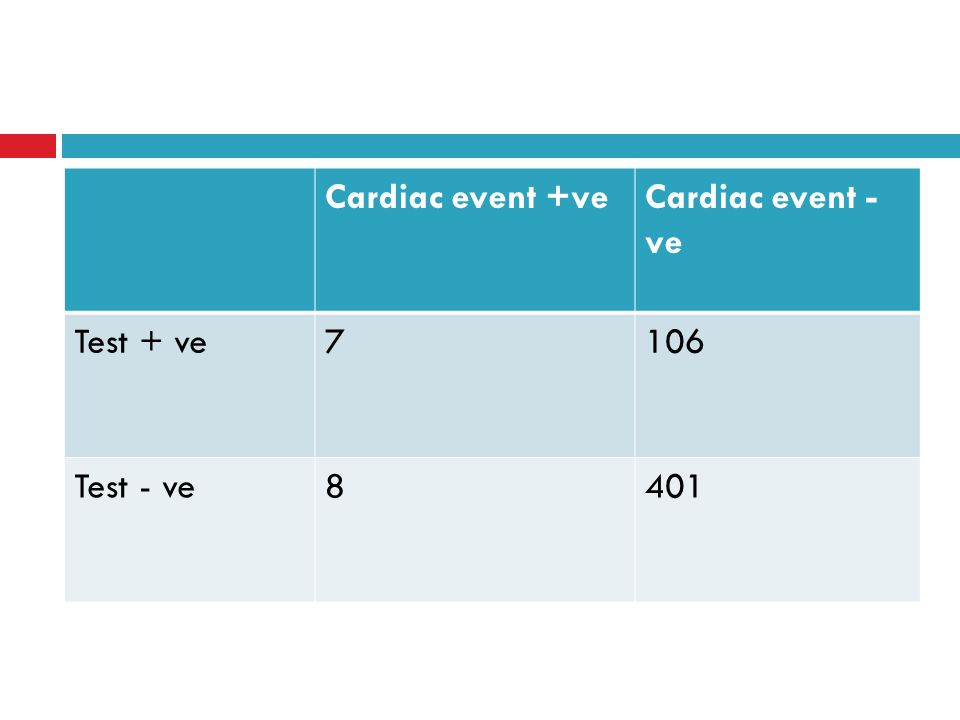 Cardiac event +veCardiac event - ve Test + ve7106 Test - ve8401