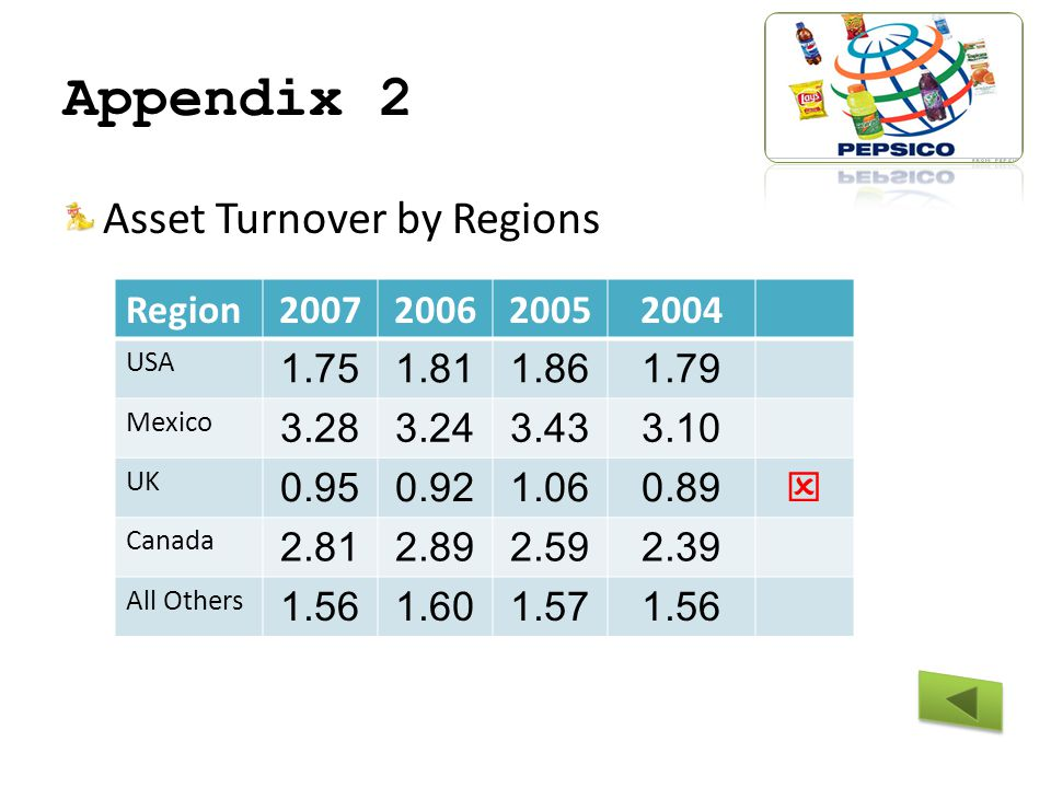 Appendix 2 Asset Turnover by Regions Region USA Mexico UK  Canada All Others